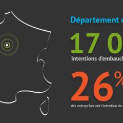 Les intentions d'embauche en hausse dans le Loiret et le bassin d'Orléans